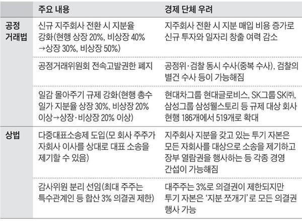 상법공정거래법 개정안 주요 내용 / 조선일보 DB