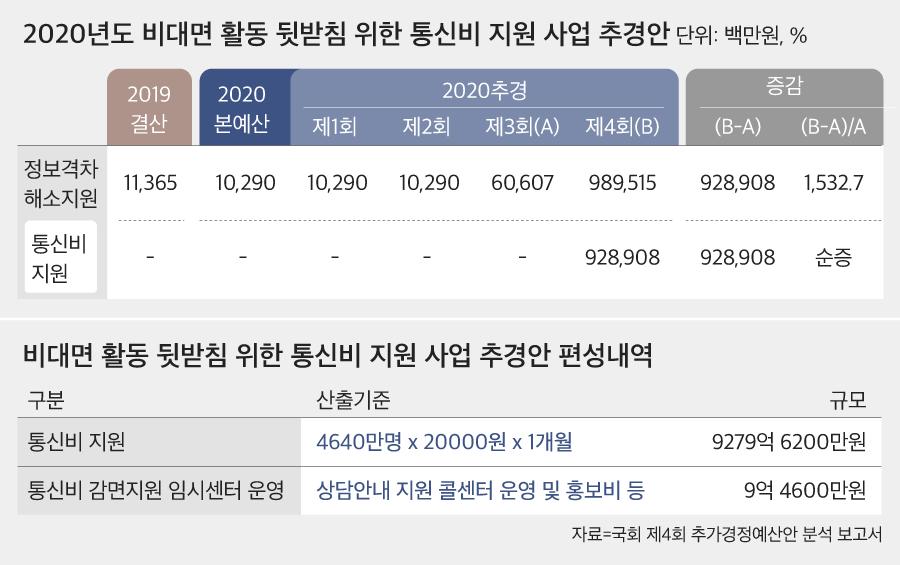 자료=국회 제4회 추가경정예산안 분석 보고서 캡처