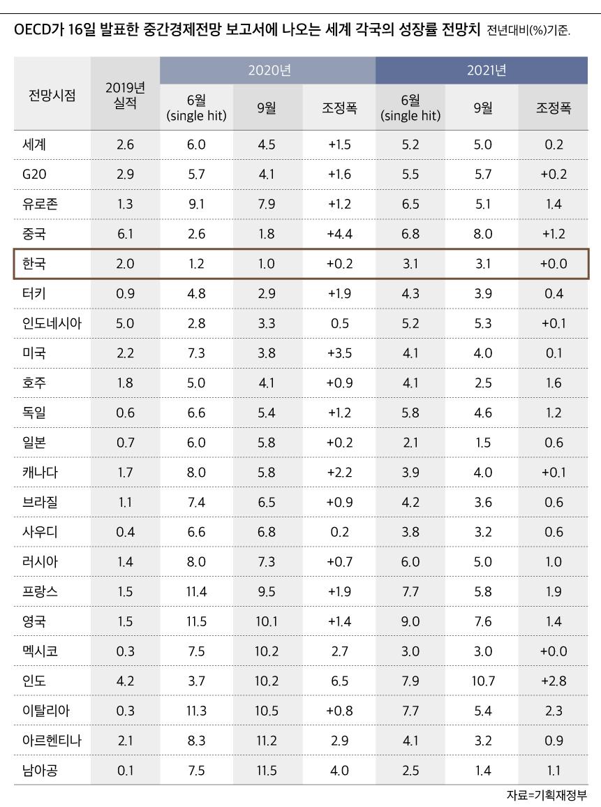 OECD가 16일 발표한 중간경제전망 보고서에 나오는 세계 각국의 성장률 전망치./기획재정부