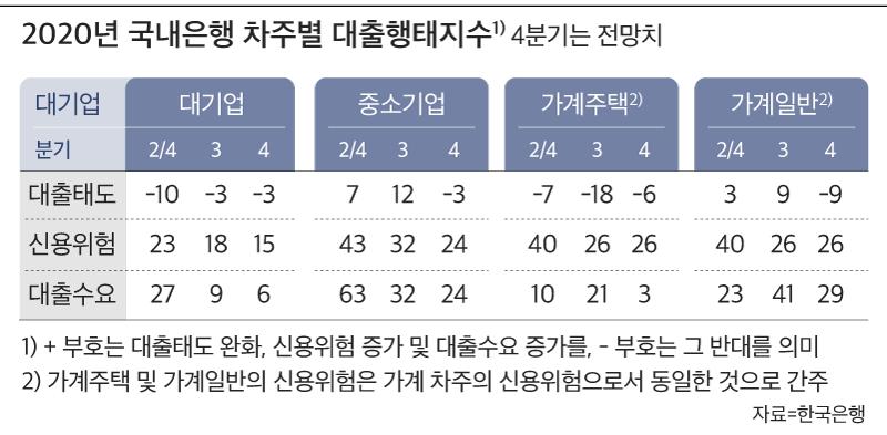 국내은행 차주별 대출행태지수. /한국은행 제공
