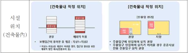 공공시설 등 기부채납 용적률 인센티브 운영기준 개정안. /서울시