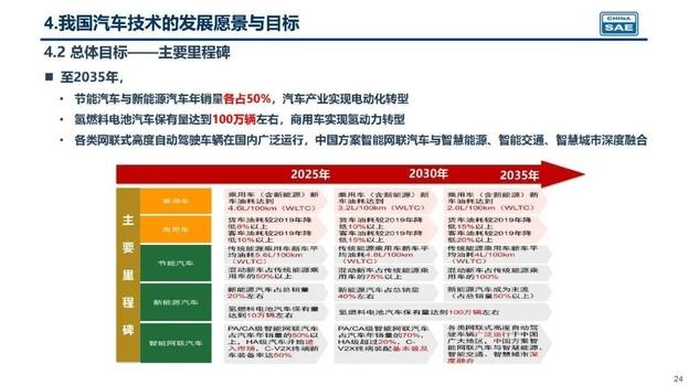 중국자동차공정학회(China Society of Automotive Engineers)는 지난 27일 '에너지 절약·신에너지 자동차 기술 로드맵 2.0'을 발표했다. /중국자동차공정학회