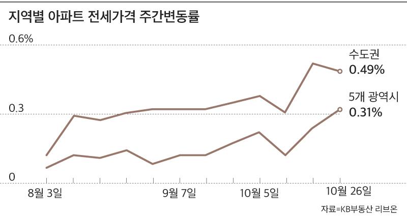 서울 아파트 전셋값 상승률 9년 만에 최고… 한 주 새 0.55% ↑