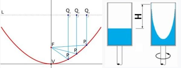 들어오는 빛들을 한점(F)에 모을 수 있는 포물면의 원리(왼쪽)와 원통 속 액체를 회전시켜 포물면을 만드는 원리(오른쪽)./위키피디아