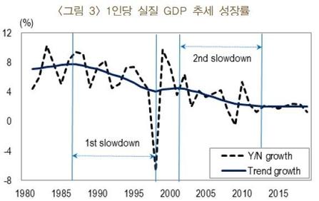 """10 년 만에 1 인당 1 인당 성장률 반감… """"기술 한계에 부딪혔다"""""""
