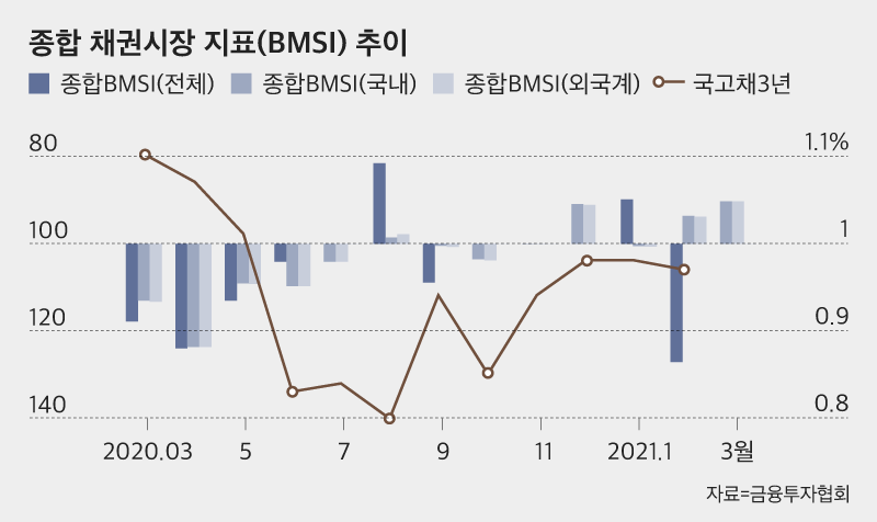 종합 채권시장 지표(BMSI) 추이. /금융투자협회 제공
