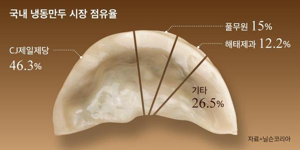 그래픽=송윤혜