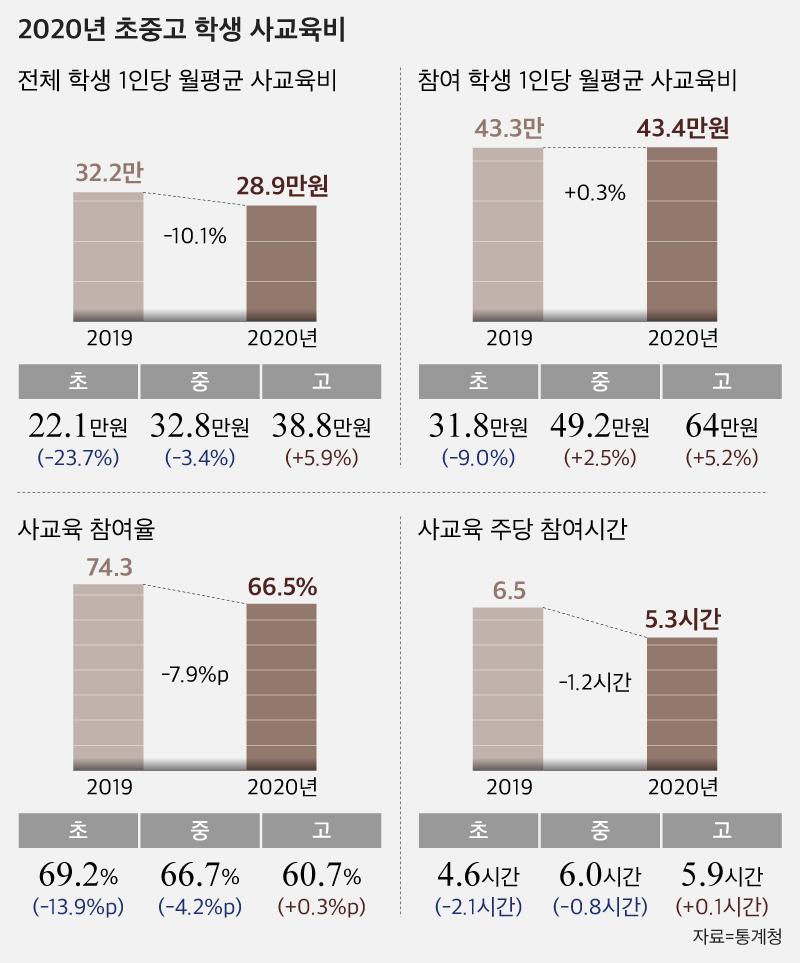 코로나 위기, 사교육도 타격 … 초 · 중 · 고 사교육비 지난해 12 % 감소