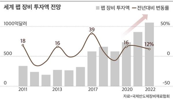 """코로나, 반도체 '슈퍼 사이클'… """"3 년 연속 팹 장비 투자 최고"""""""