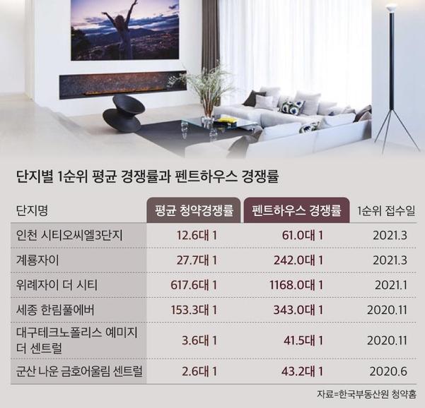 """경쟁률이 가장 높은 펜트 하우스 속속 등장… """"드라마 밖에서 리얼리티 잘 하시네요"""""""
