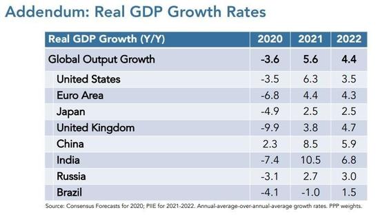 """미국 피터슨 연구소""""올해 글로벌 경제 성장률 5.6 %로 업그레이드"""""""