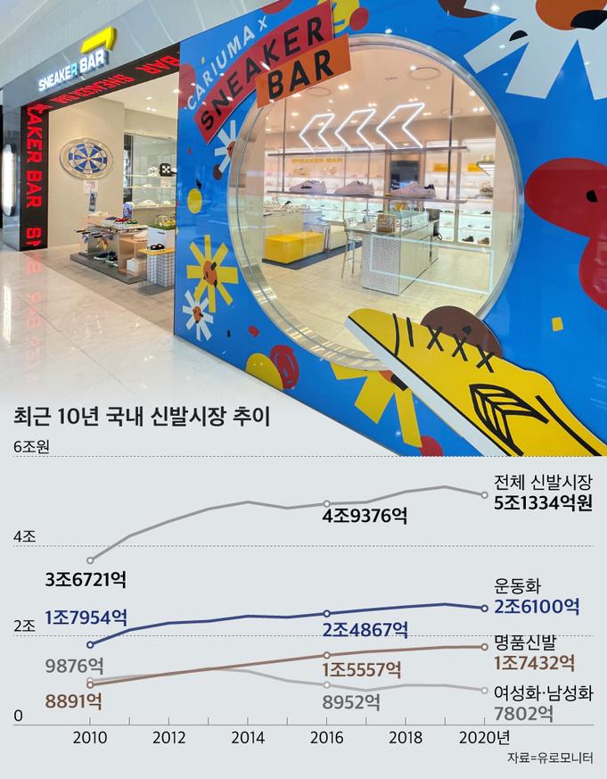 그래픽=송윤혜, 프리미엄 스니커즈 편집숍 '스니커바' 전경. /롯데백화점 제공