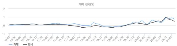 한국부동산원 월간주택가격동향