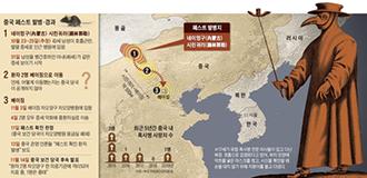 [헬스TALK] 흑사병 공포 키우는 중국...감염국 여행시 예방수칙 지켜야